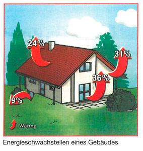 energieschwachstellen-drei-dachdeckerei